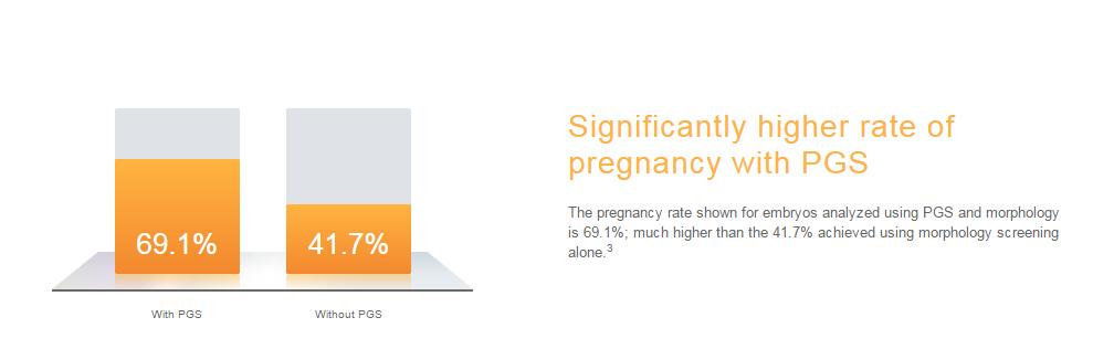 Уровень наступления беременности в рамках программы ЭКО с проведением генетической диагностики и без